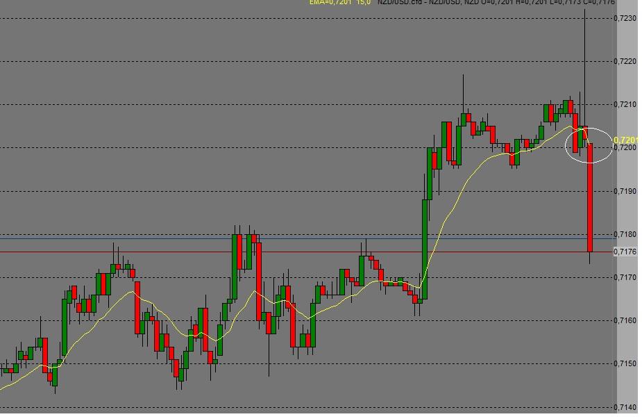 NZD/USD Short 0,7199-0,7183