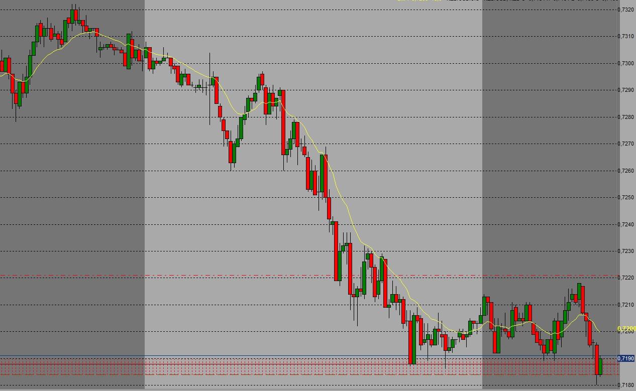 NZD/USD short 0,7184-0,7168