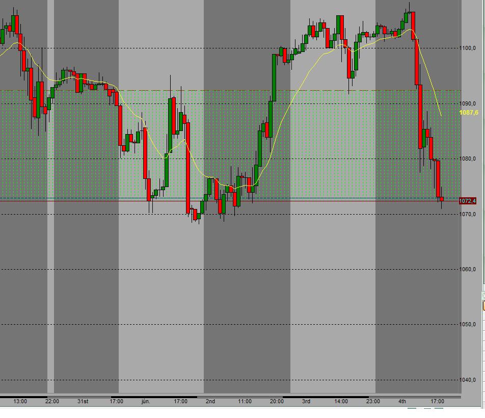 SP500 short – 1092,4 – 1067,6