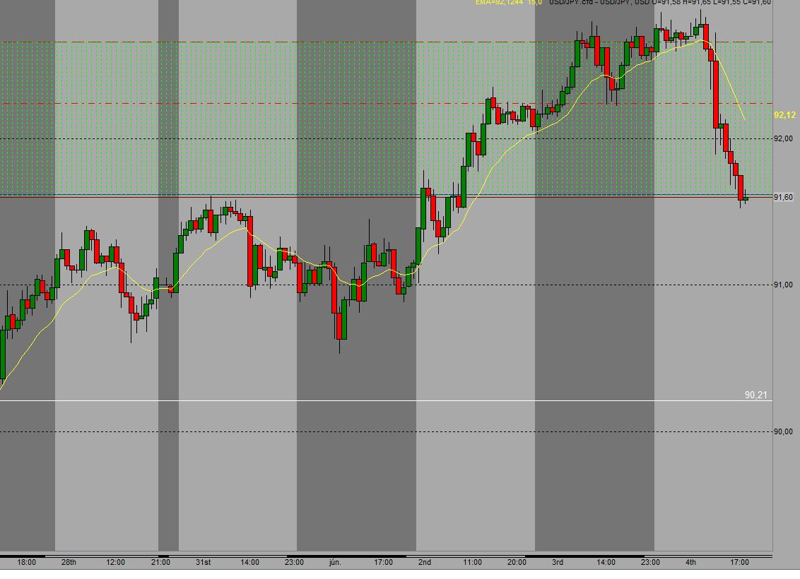 USD/JPY short 92,66 – 91,94