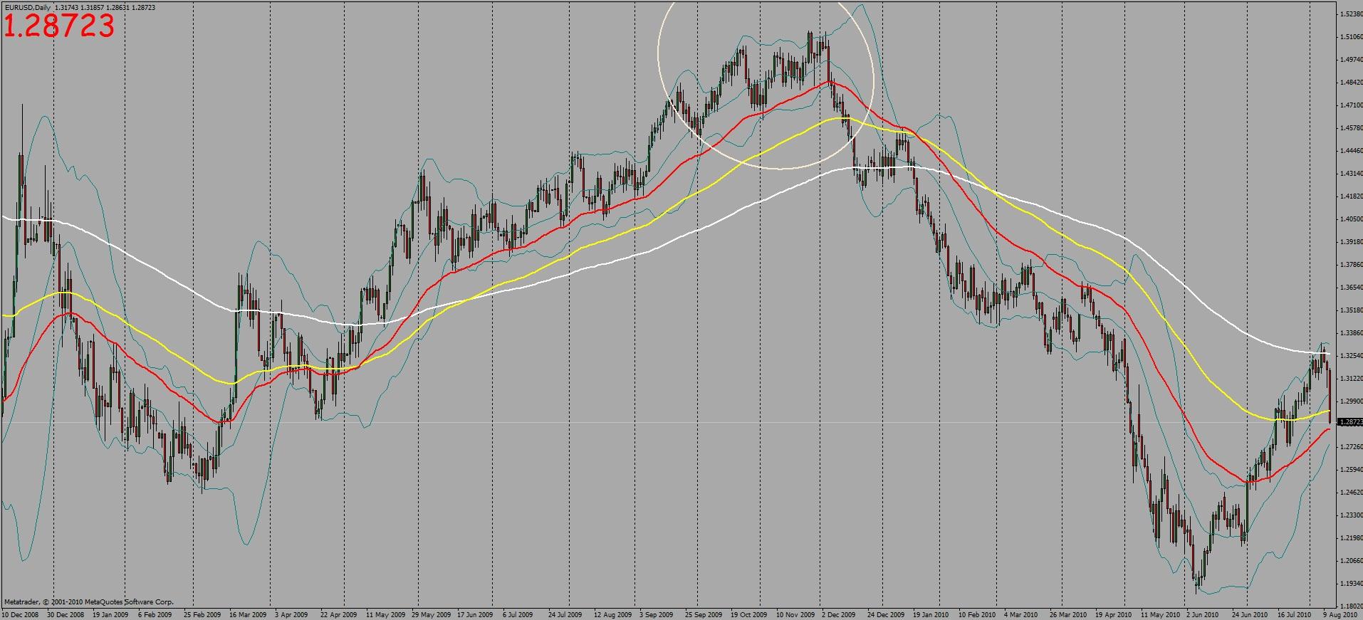 EUR/USD trendforduló