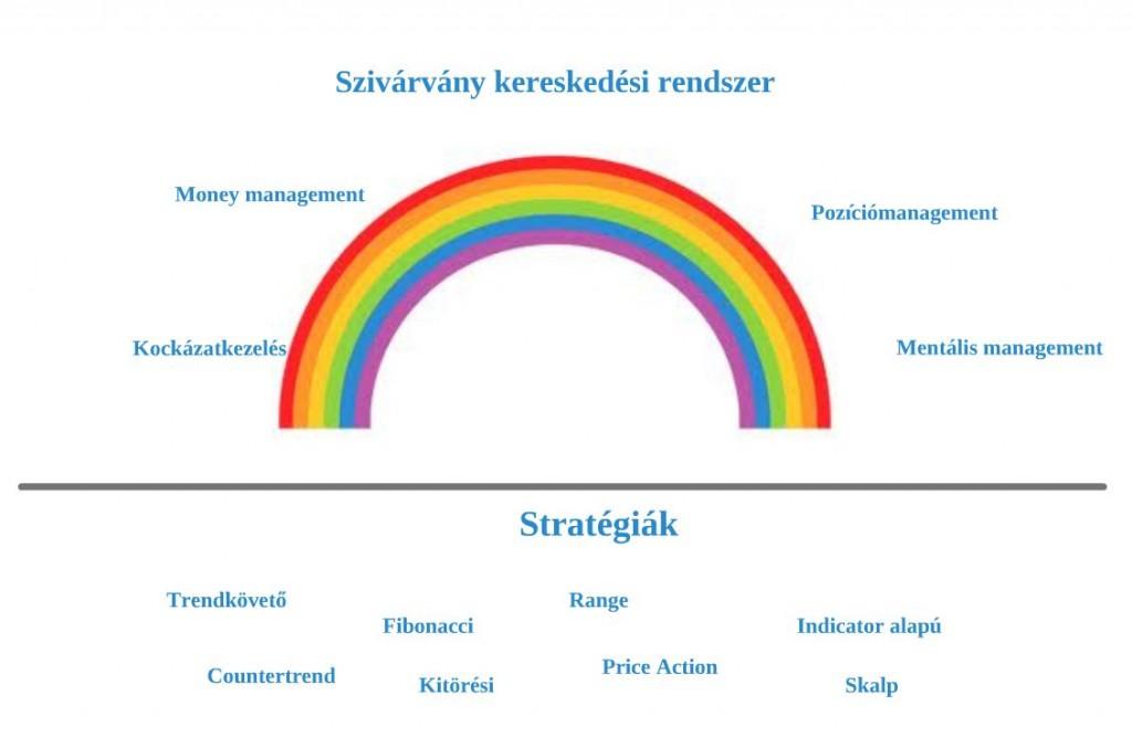 kereskedési rendszer jele)